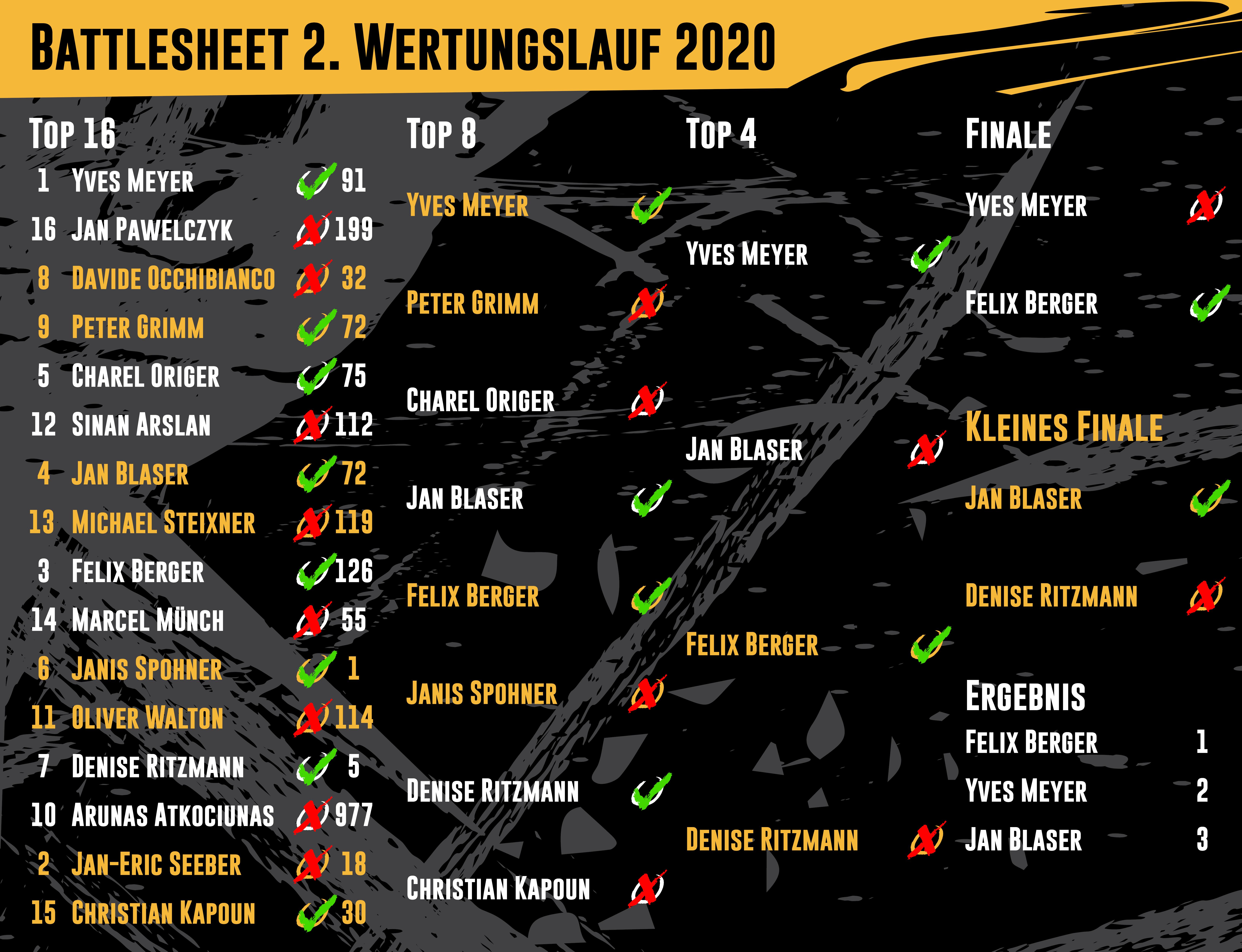 Drift Series | Saison 2020 | Ergebnisse | Club-Klasse | 2. Wertungslauf | Battlesheet